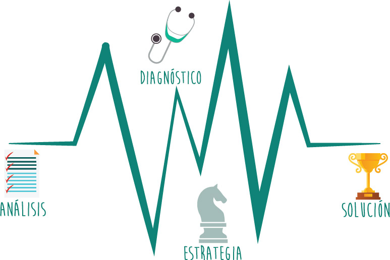 analisis,diagnosticoestrategia,solución